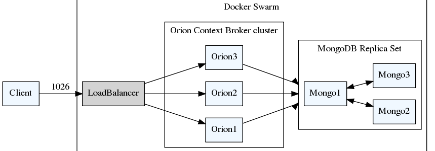 HA and Scalable FIWARE Architecture patterns using Docker 1.13